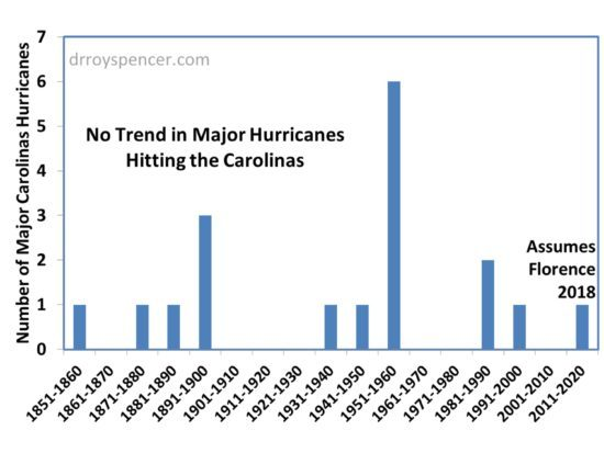 Carolinas-major-hurricane-strikes-550x413