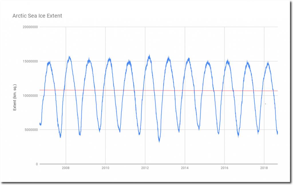 DATASETS:NOAA:G02186:masie_4km_allyears_extent_sqkm.csv (T.Heller)