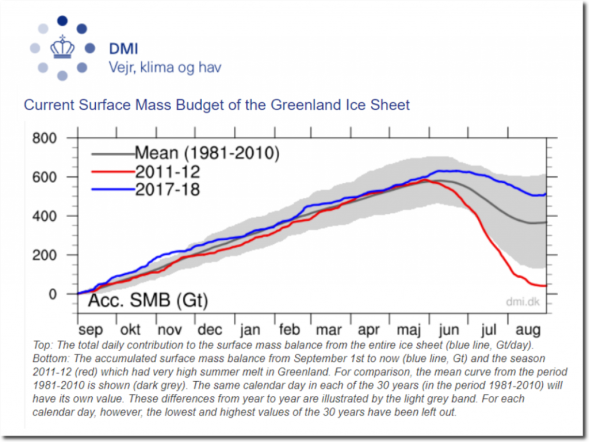 Greenland Ice Sheet Surface Mass Budget - DMI