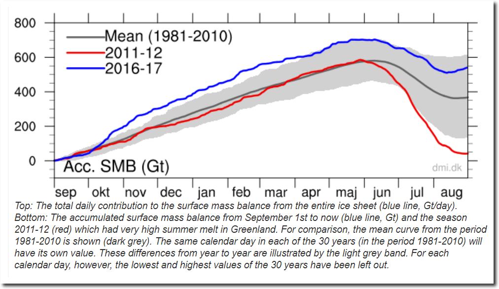 Greenland Ice Sheet Surface Mass Budget- DMI