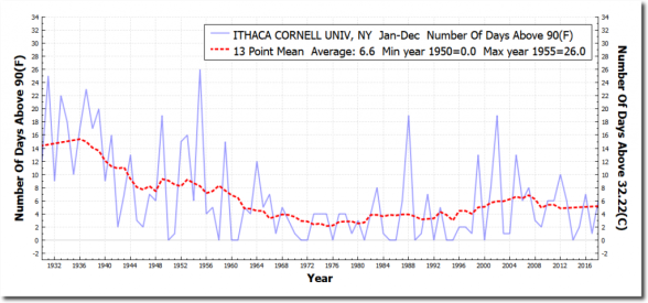 ITHACACORNELLUNIV_NY_numberDaysAboveMaximumTemperatureThreshold90F_Jan_Dec_1930_2018_shadow-1024x479