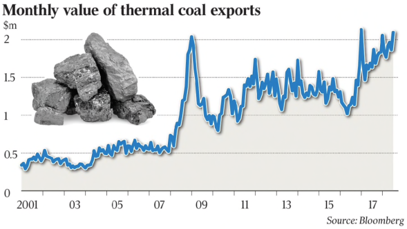 Strong Asian demand boosts coal exports | The Australian