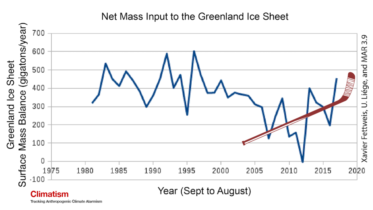 THE Greenland Hockey Stick