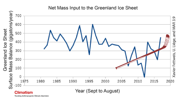THE Greenland HOCKEYSTICK - CLIMATISM