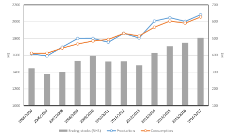 world-grain-production-consumption-lhs-and-stocks-rhs-igc-international-grain-council-data-momagri-formatting