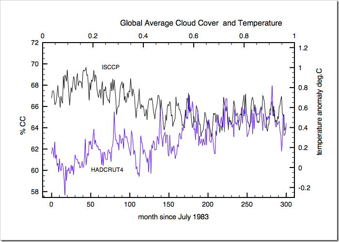 Global Temperatures Rose As Cloud Cover Fell In the 1980s and 90s