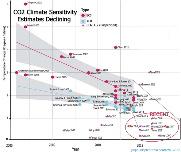 "The Ever Changing ""Settled"" Science; How Can a ""Settled"" Science need Continual Updating? – CO2 is Life"