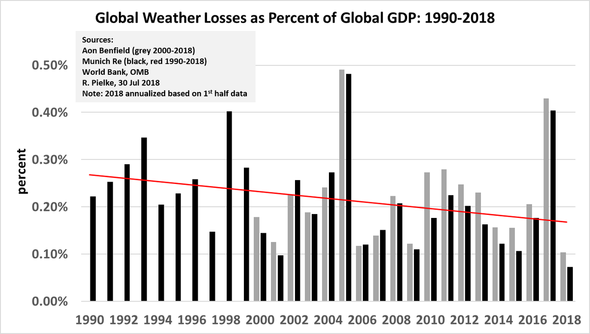 Weather disasters as % GDP – Roger Pielke Jr (Twitter)
