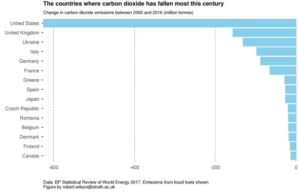 co2-emissions-by-country-since2000
