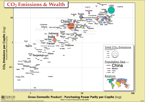 co2-emissions-gdp