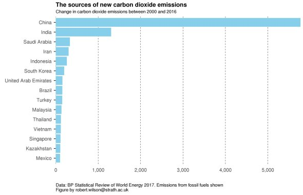 co2-growth-by-country