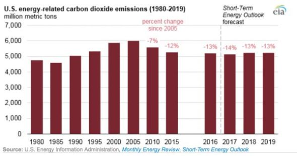 EIA- U.S. Carbon Emissions Fall Again in 2017, 'Mainly_ Because of Natural Gas | EIA