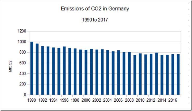 ENERGIEWENDE FAIL- German CO2 Emissions Higher Now Than In 2009 | Climatism