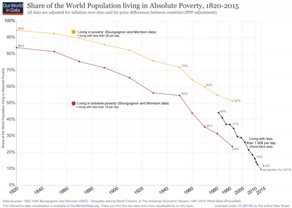 Global Extreme Poverty – Our World in Data