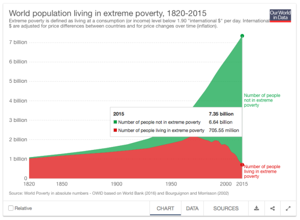 global-extreme-poverty-our-world-in-data