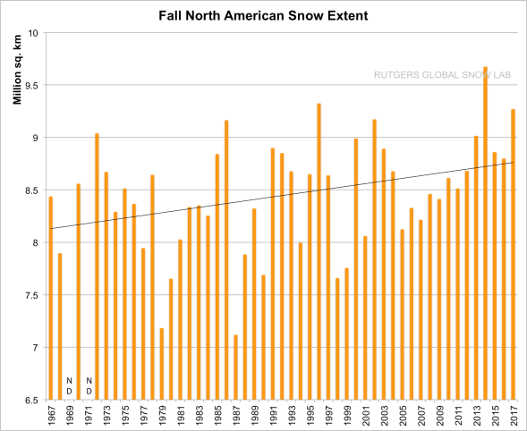 Rutgers University Climate Lab -- Global Snow Lab (NorAm Fall)