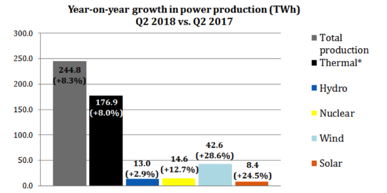 Source- China Energy Portal *Thermal is a combination of coal, gas, oil, and biomass