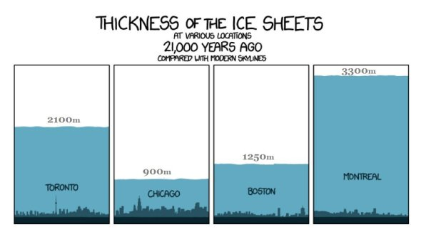 Thickness Of Ice Sheets 20,000 Years Ago - CLIMATISM
