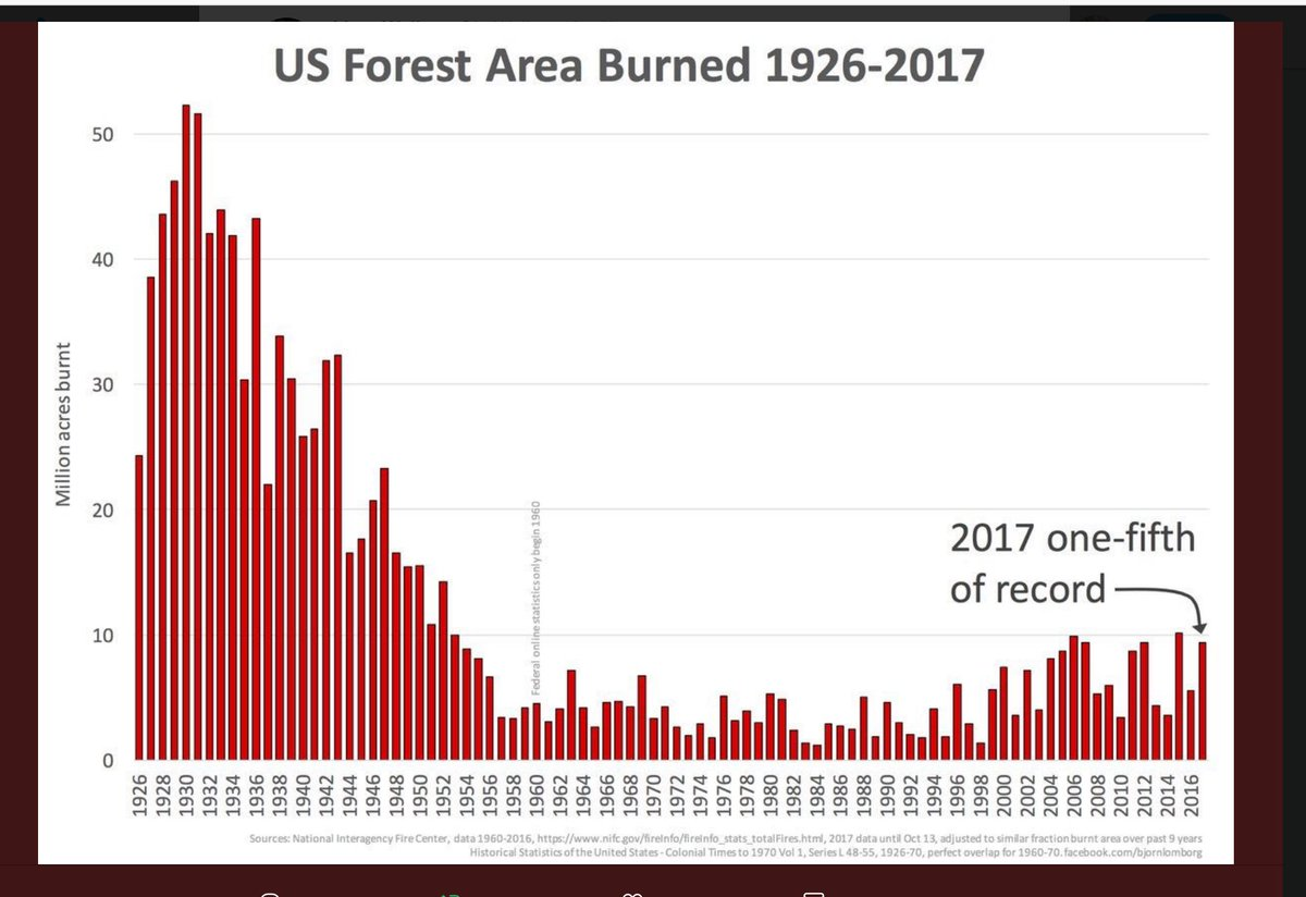 US Forest Area Burned 1926 - 2017