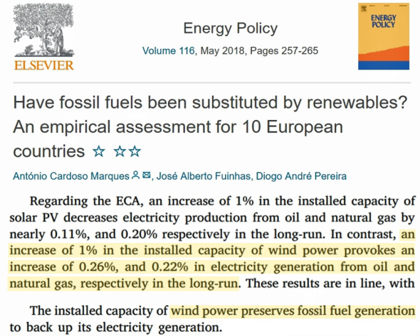 Wind Power Installation Amplifies The Growth Of Fossil Fuel Energies – Marques et al., 2018
