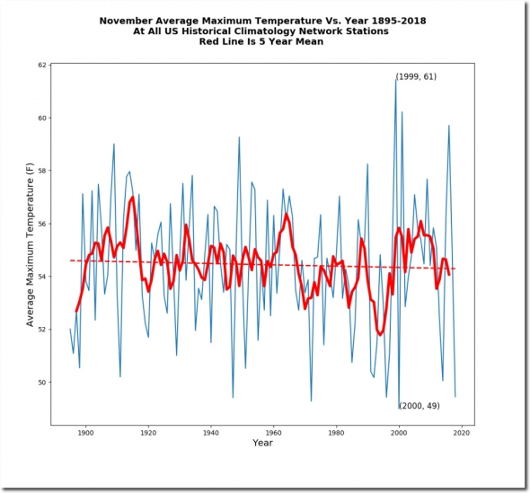 November-Average-Maximum-Temperature-Vs-Year-1895-2018-At-All-US-Historical-Climatology-Network-Stations-Red-Line-Is-5-Year-Mean-Average-Maximum-Temperature-vs-Year_shadow-1024x953
