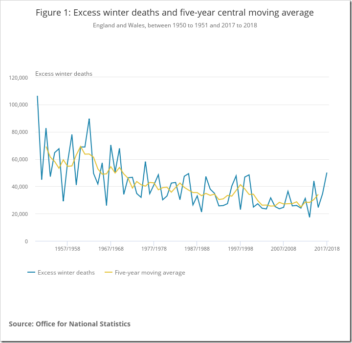 Excess winter mortality in England and Wales - Office for National Statistics