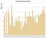 rutgers-university-climate-lab-global-snow-lab-eurasia-fall