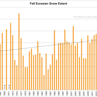 rutgers-university-climate-lab-global-snow-lab-eurasia-fall