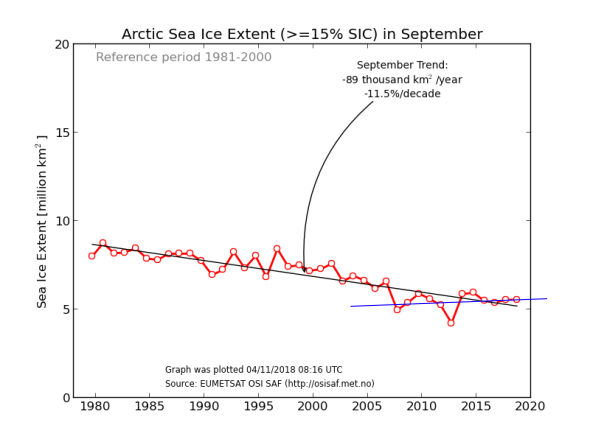 arctic sea-ice sep min extent osisaf_nh_iceextent_monthly-09_en