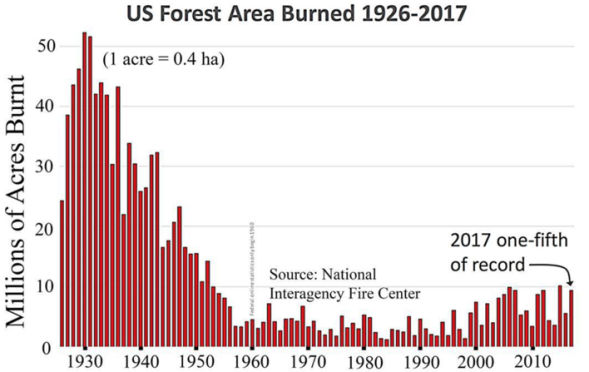 Forest-Fire-History-US-wo-Note
