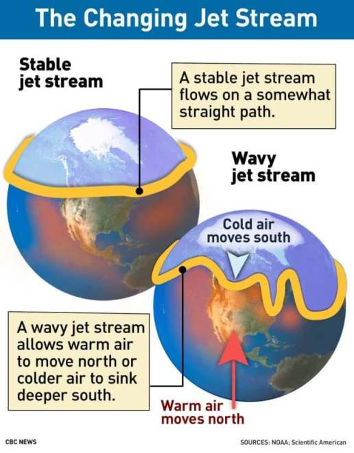 jet-streams