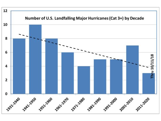 major-landfalling-us-hurricanes-by-decade-3-550x413