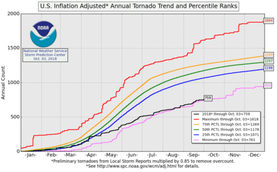 new record low tornado count as of october 3 « roy spencer, phd