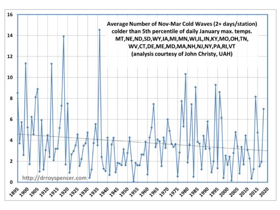 If the Polar Vortex is due to Global Warming, Why are U.S. Cold Waves Decreasing? « Roy Spencer, PhD