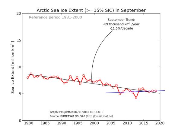 arctic-sea-ice-sep-min-extent-osisaf_nh_iceextent_monthly-09_en-1