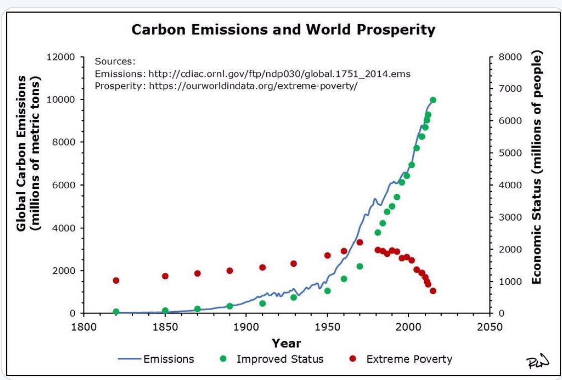 CO2 emissoins Vs Poverty