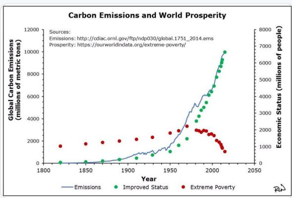 CO2 emissoins Vs Poverty