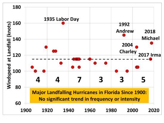 florida-major-hurricanes-4-1-550x413