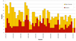 graph-showing-the-number-of-severe-and-non-severe-tropical-cyclones-from-1970-2017-which-have-occurred-in-the-australian-region-severe-tropical-cyclones-are-shown-here-as-those-with-a-m