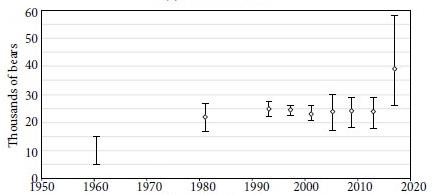 population-size-estimate-graph-chapter-10-e1553617271572