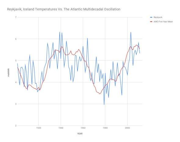 reykjavik-iceland-temperatures-vs-the-atlantic-multidecadal-oscillation