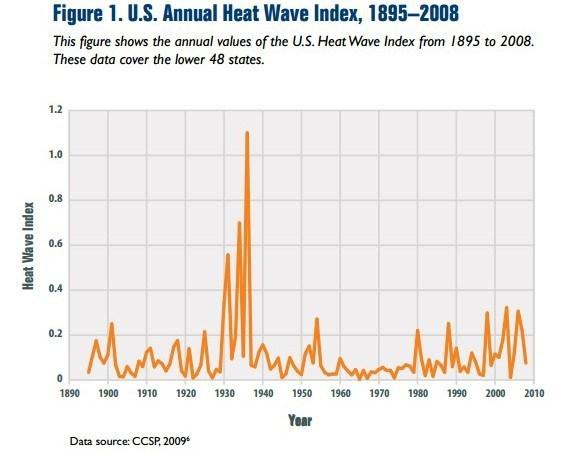us-epa-1930s-heatwaves