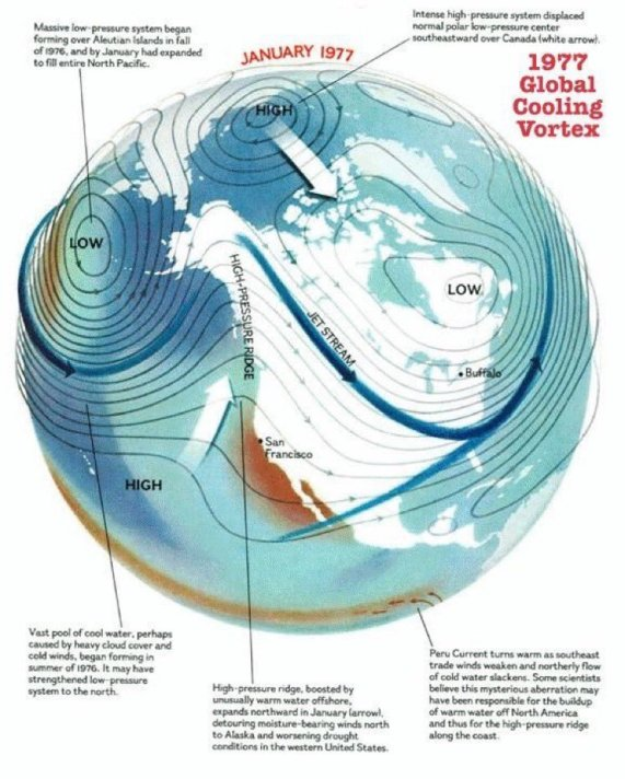 1977 Global Cooling Polar Vortex