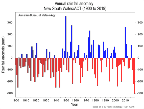 australia-NSW-rainfall-1900-2019