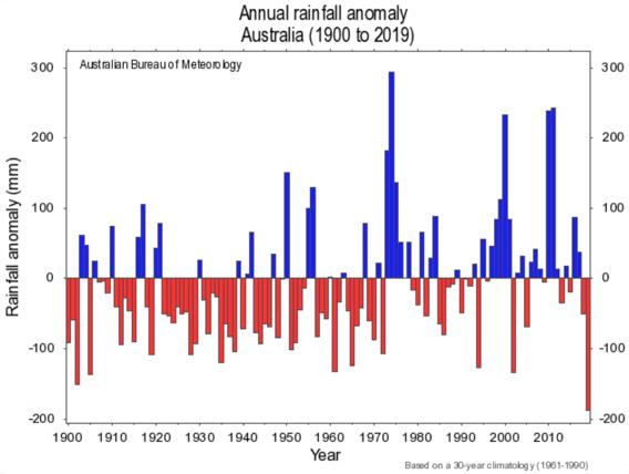 australia-rainfall-1900-2019