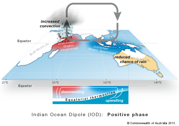 Indian Ocean Dipole (IOD) - Positive Phase | BOM