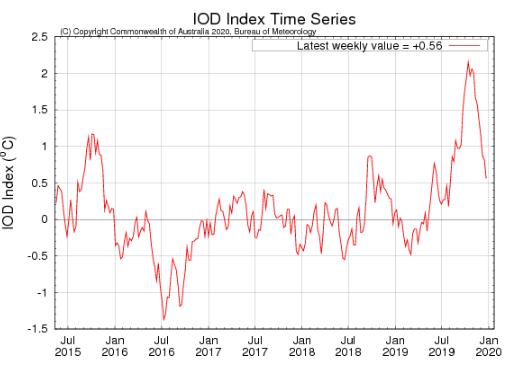 IOD Time Series | BoM