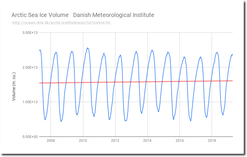 Arctic Sea Ice Volume Increasing For 12 Years   Real Climate Science