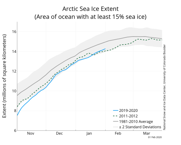 Sea Ice Index | National Snow and Ice Data Center