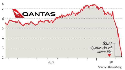 Qantas to stand down 20,000 staff, cut international flights | The Australian